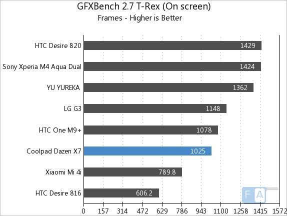 Coolpad Dazen X7 GFXBench 2.7 T-Rex OnScreen