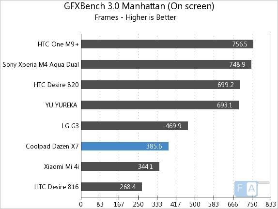 Coolpad Dazen X7 GFXBench 3.0 Manhattan