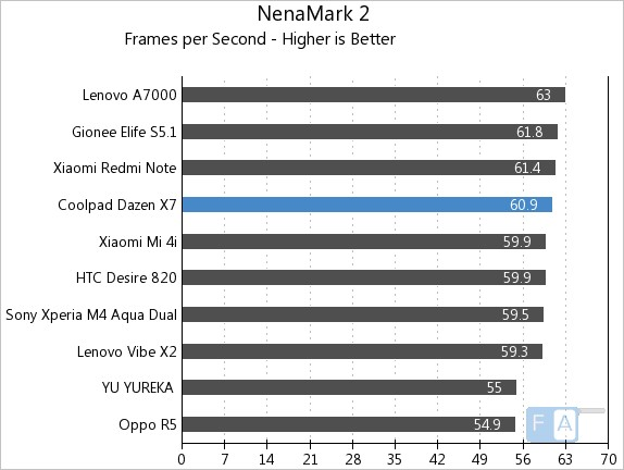 Coolpad Dazen X7 NenaMark 2