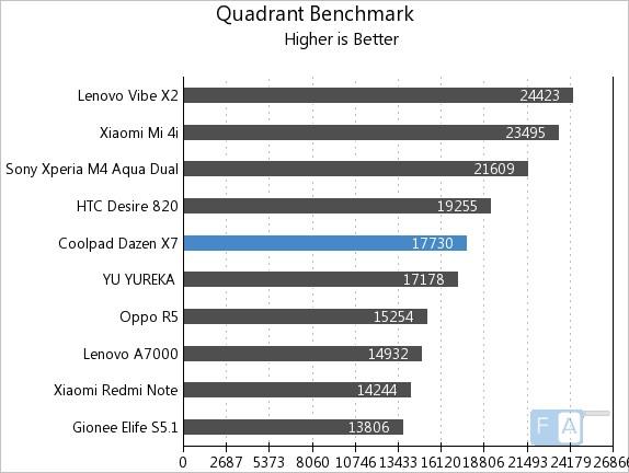 Coolpad Dazen X7 Quadrant Benchmark