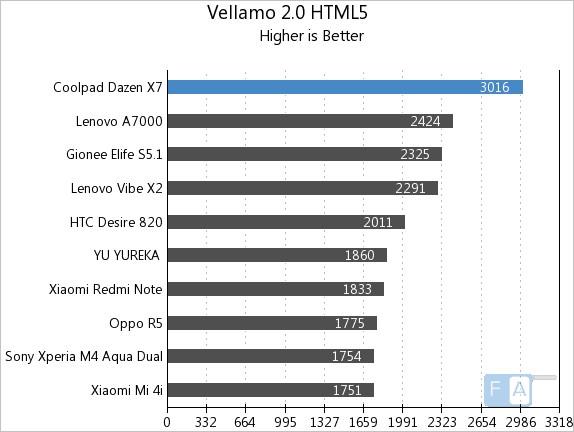 Coolpad Dazen X7 Vellamo 2 HTML5