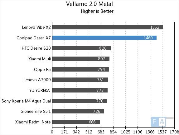 Coolpad Dazen X7 Vellamo 2 Metal