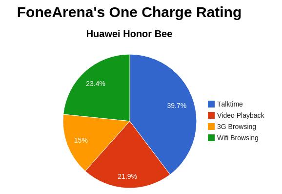 Huawei Honor Bee FA One Charge Rating