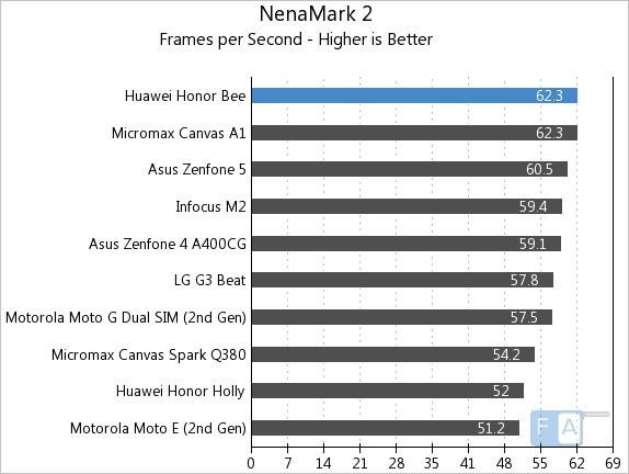 Huawei Honor Bee NenaMark 2
