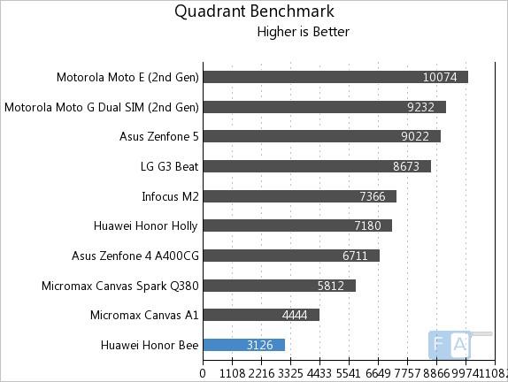 Huawei Honor Bee Quadrant Benchmark