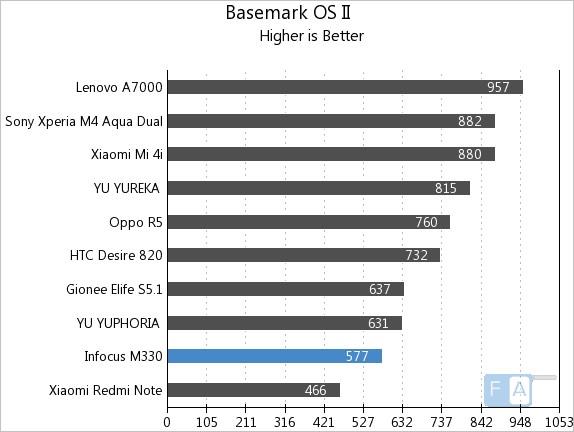 Infocus M330 Basemark OS II