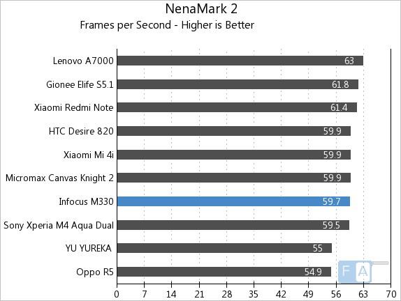 Infocus M330 NenaMark 2