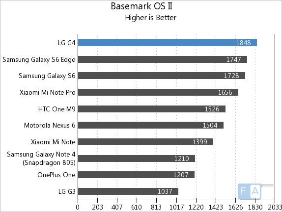 LG G4 Basemark OS II