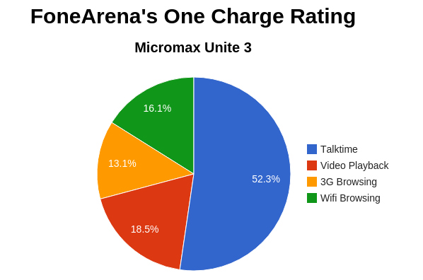 Micromax Unite 3 FA OneCharge Rating