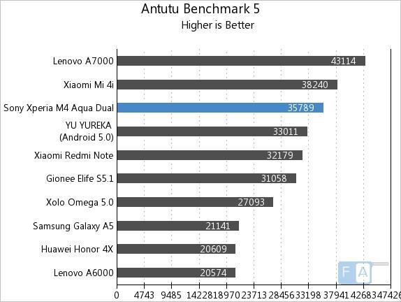 Sony Xperia M4 Aqua AnTuTu 5