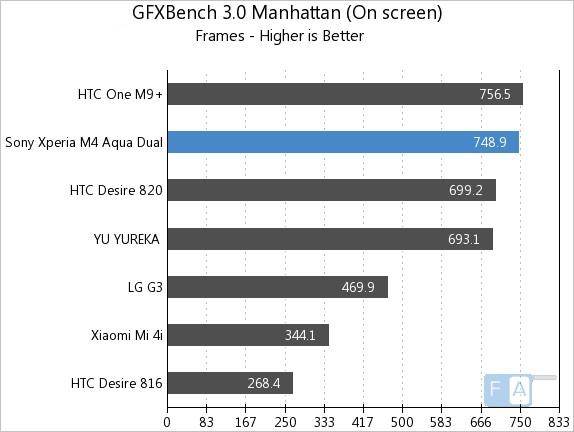 Kết quả hình ảnh cho sony m4 aqua performance