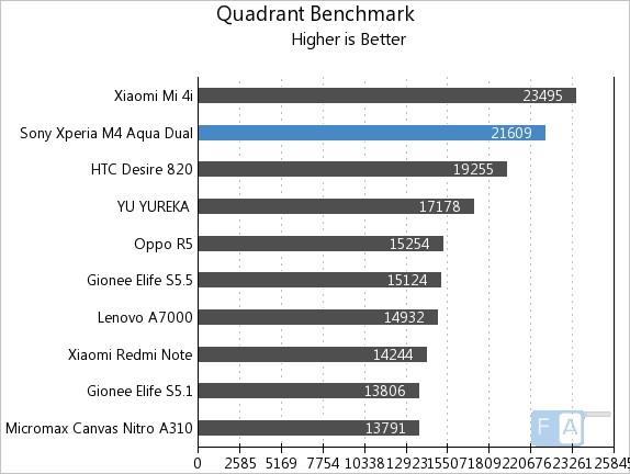 Sony Xperia M4 Aqua Quadrant Benchmark