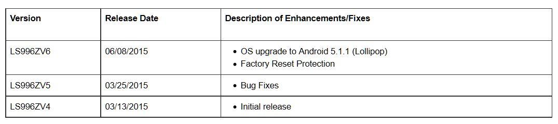 LG G Flex 2 on Sprint gets 5.1.1 Lollipop OTA update