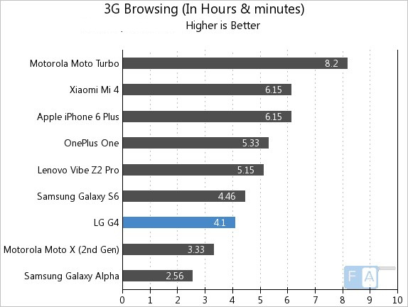 LG G4 3G Browsing