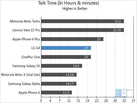 LG G4 Talk Time