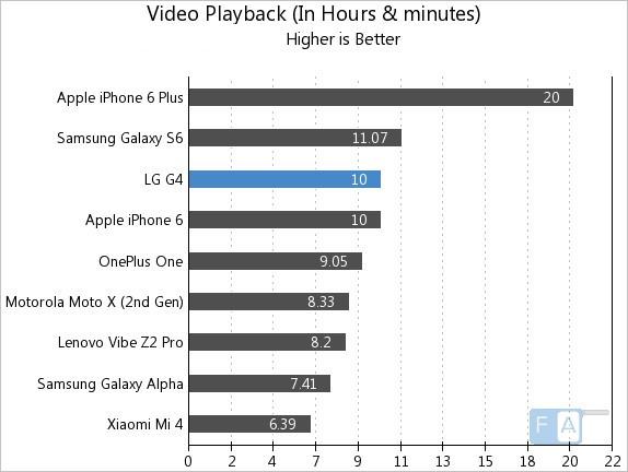 LG G4 Video Playback