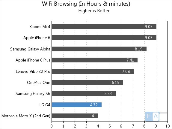 LG G4 WiFi Browsing