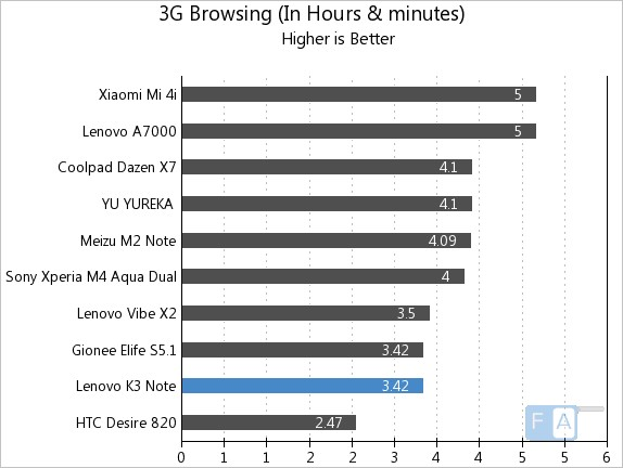 Lenovo K3 Note 3G Browsing