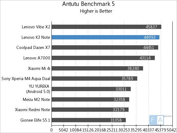Lenovo K3 Note AnTuTu Benchmark 5
