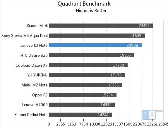 Lenovo K3 Note Quadrant