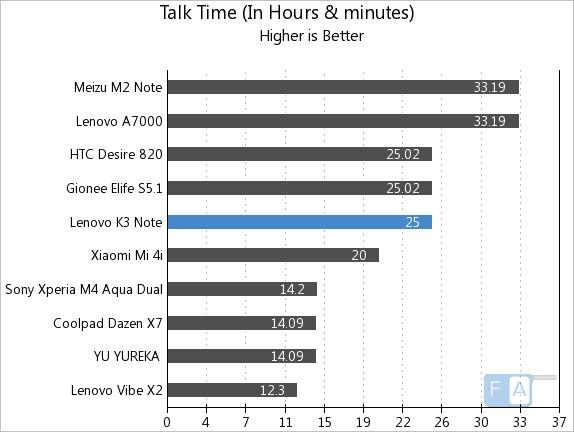 Lenovo K3 Note Talk Time