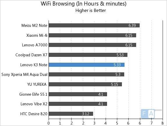 Lenovo K3 Note WiFi Browsing