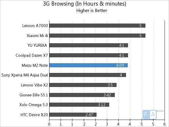 Meizu m2 note 3G Browsing