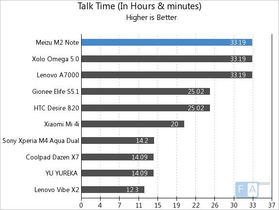 Meizu m2 note Talk Time