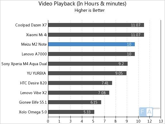 Meizu m2 note Video Playback