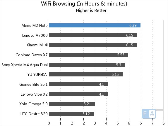 Meizu m2 note WiFi Browsing