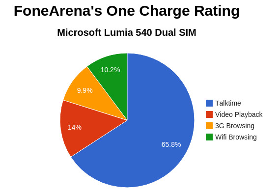 Microsoft Lumia 540 Dual SIM FA One Charge Rating