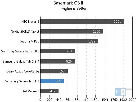 Samsung Galaxy Tab A Basemark OS II