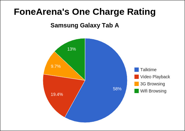 Samsung Galaxy Tab A FA One Charge Rating
