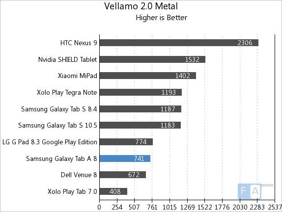 Samsung Galaxy Tab A Vellamo 2 Metal