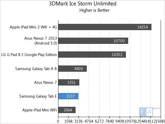 Samsung Galaxy Tab E  3D Mark Ice Storm Unlimited