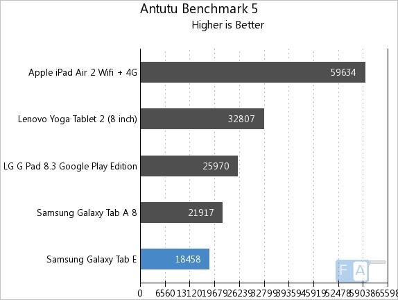 Samsung Galaxy Tab E AnTuTu 5