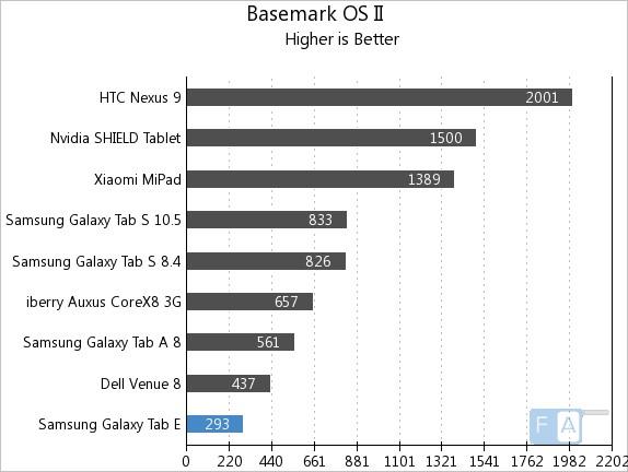 Samsung Galaxy Tab E Basemark OS II