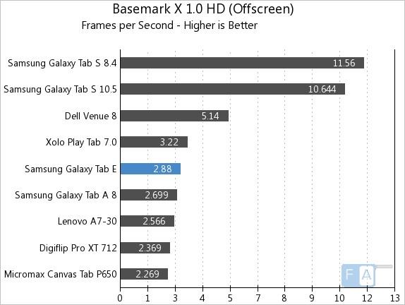 Samsung Galaxy Tab E Basemark X 1.0 OffScreen