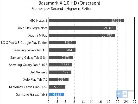 Samsung Galaxy Tab E Basemark X 1.0 OnScreen