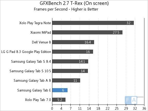 Samsung Galaxy Tab E GFXBench 2.7 T-Rex OnScreen