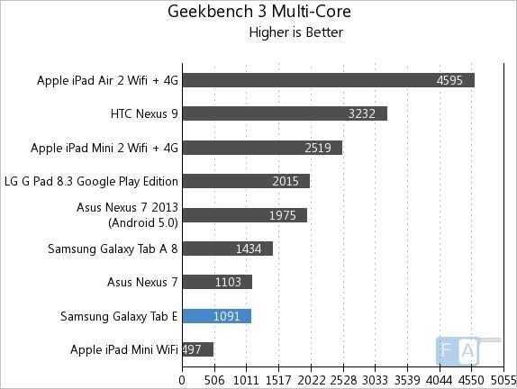 Samsung Galaxy Tab E GeekBench 3 Multi-Core