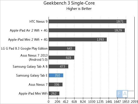 Samsung Galaxy Tab E GeekBench 3 Single Core