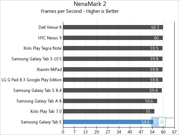 Samsung Galaxy Tab E NenaMark 2