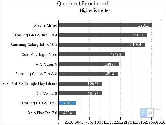 Samsung Galaxy Tab E Quadrant Benchmark