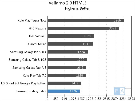 Samsung Galaxy Tab E Vellamo 2 HTML5