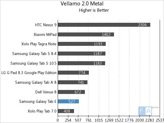 Samsung Galaxy Tab E Vellamo 2 Metal