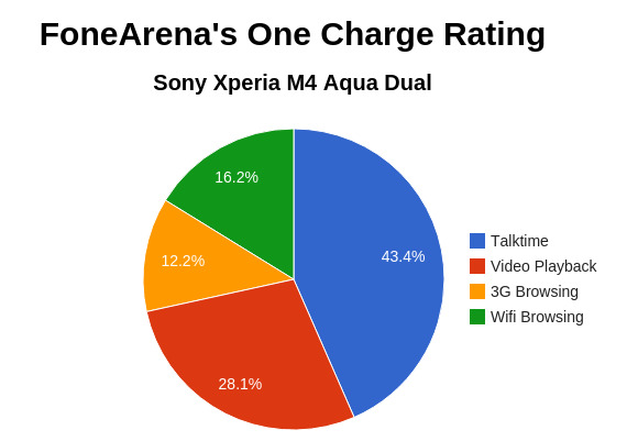 Sony Xperia M4 Aqual Dual FoneArena One Charge Rating
