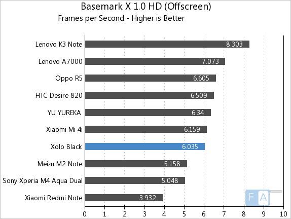 Xolo Black Basemark X 1.0 OffScreen