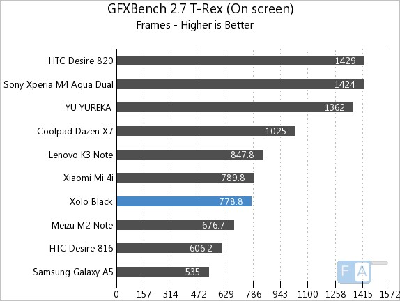 Xolo Black GFXBench 2.7 T-Rex OnScreen