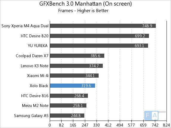 Xolo Black GFXBench 3.0 Manhattan